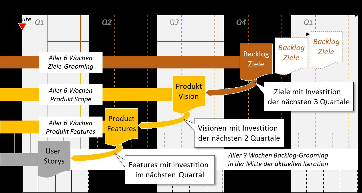 Planungskaskade im Produktportfolio