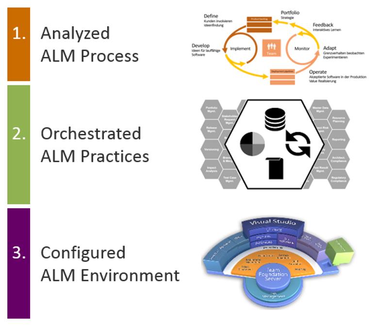 model-based_ALM