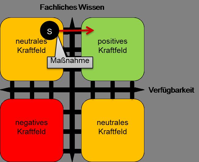 Spezifisches Kraftfeld-Modell