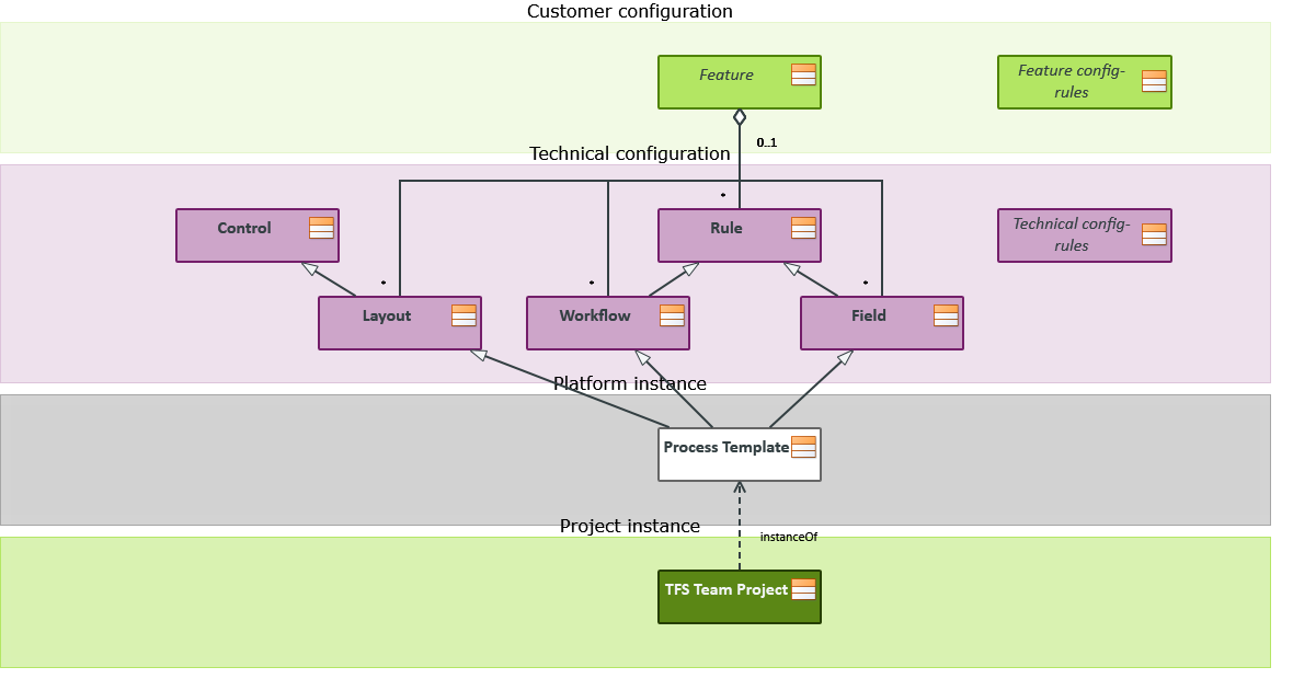 TFS Process Template Inheritance