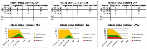 Historienverlauf_Lieferantenstatus