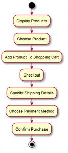 Shoppinapp_UseCase_BasicFlow