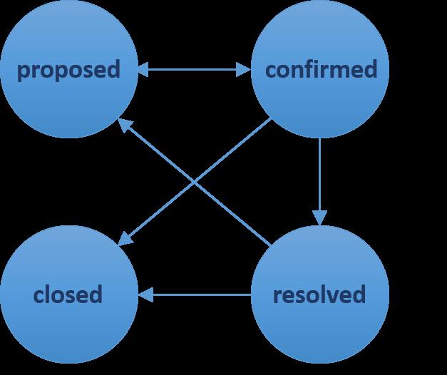 Minimal-Workflow