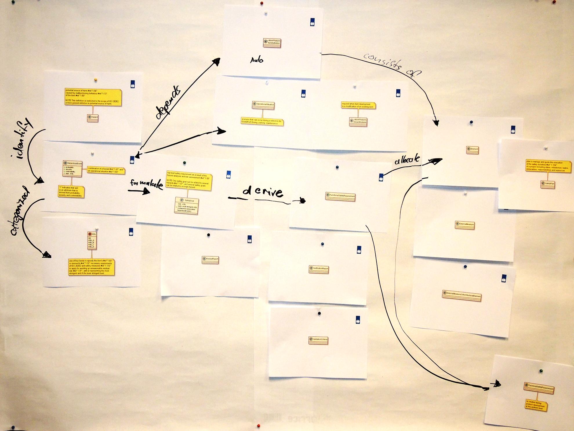 Teilnehmerergebnis: Artefaktemodell der Konzeptphase