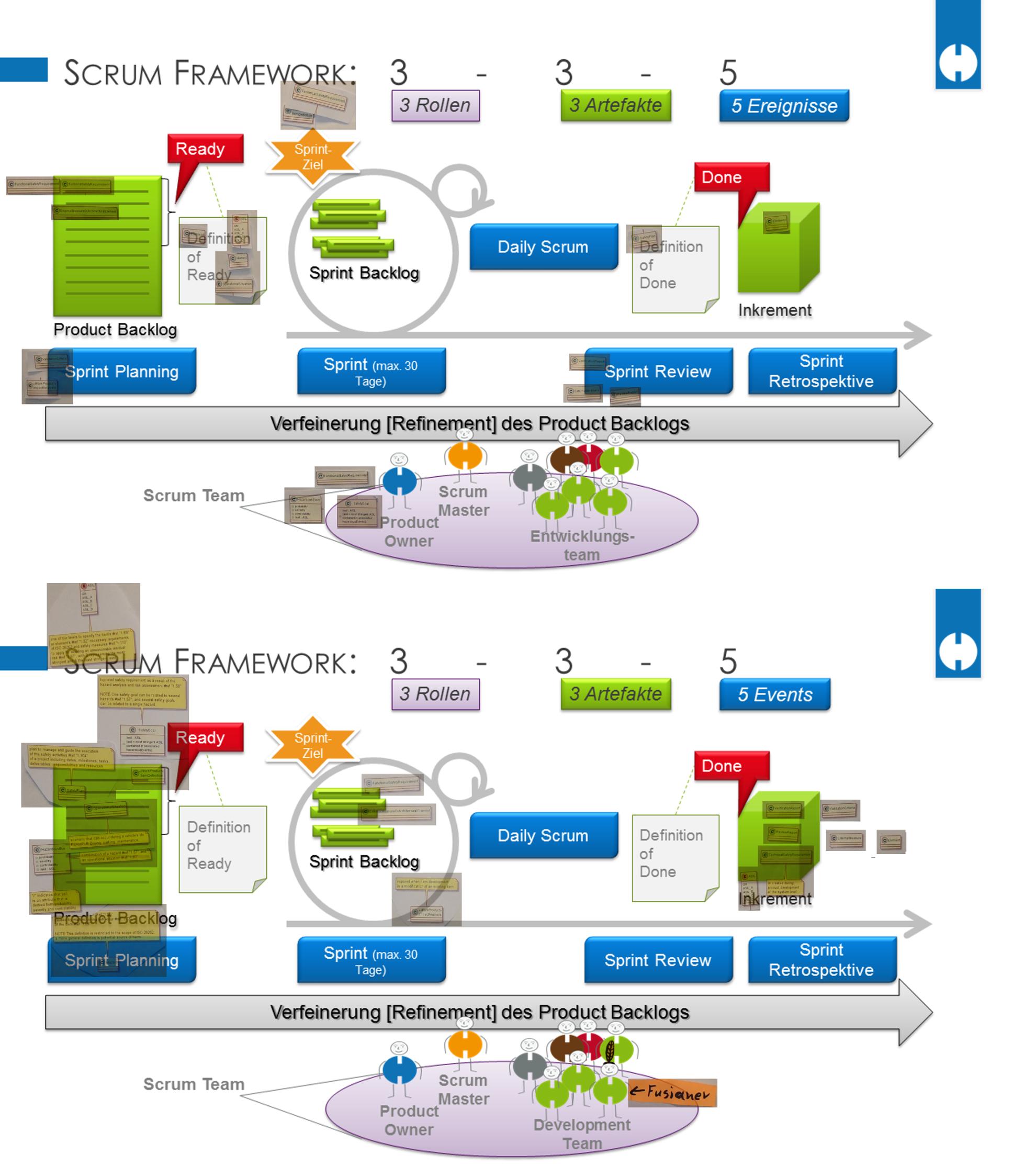 Teilnehmerergebnisse: Schaffung der Artefakte im Scrum-Framework