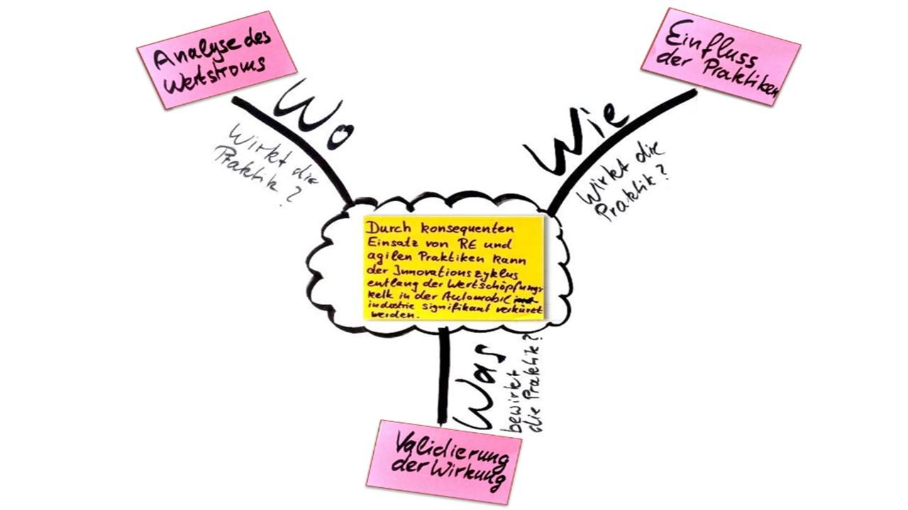 autoSWIFT Entwicklungsprinzip RE-Vorgehensweise