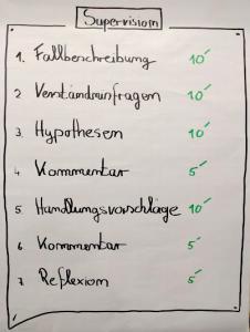 Abbildung 1: Die sieben Schritte der Supervision