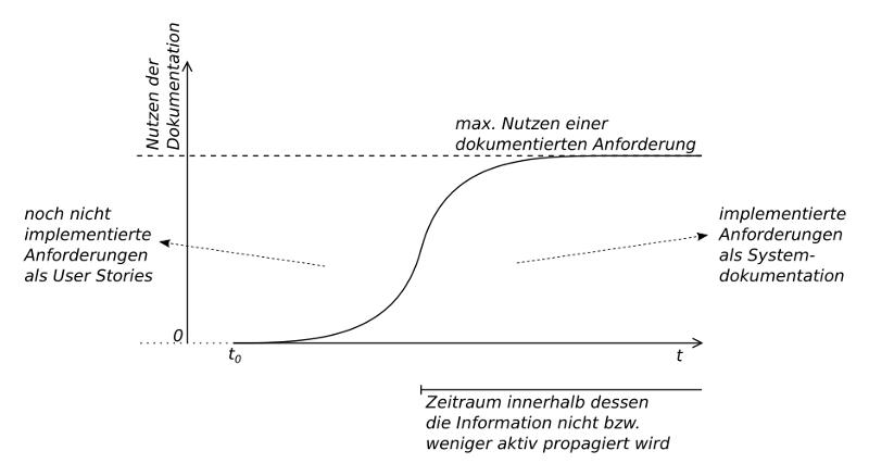 Der Nutzen von Anforderungsdokumentation unterscheidet sich zwischen der Implementierungsphase und dem Zeitraum danach.