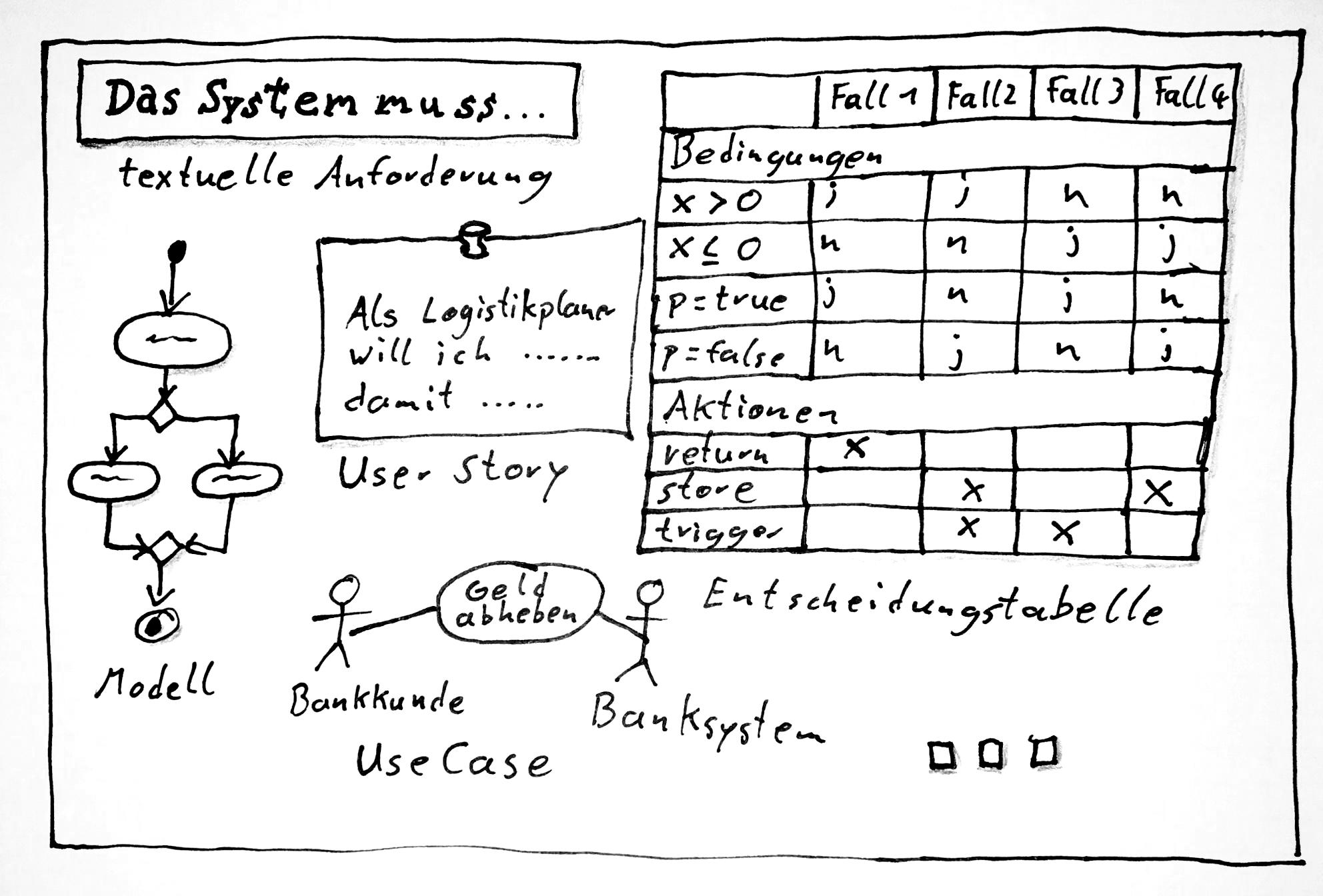 Anforderungen haben verschiedene Darstellungsformen, z.B. natürlichsprachlicher Text, Modell, User Story, Use Case, ...