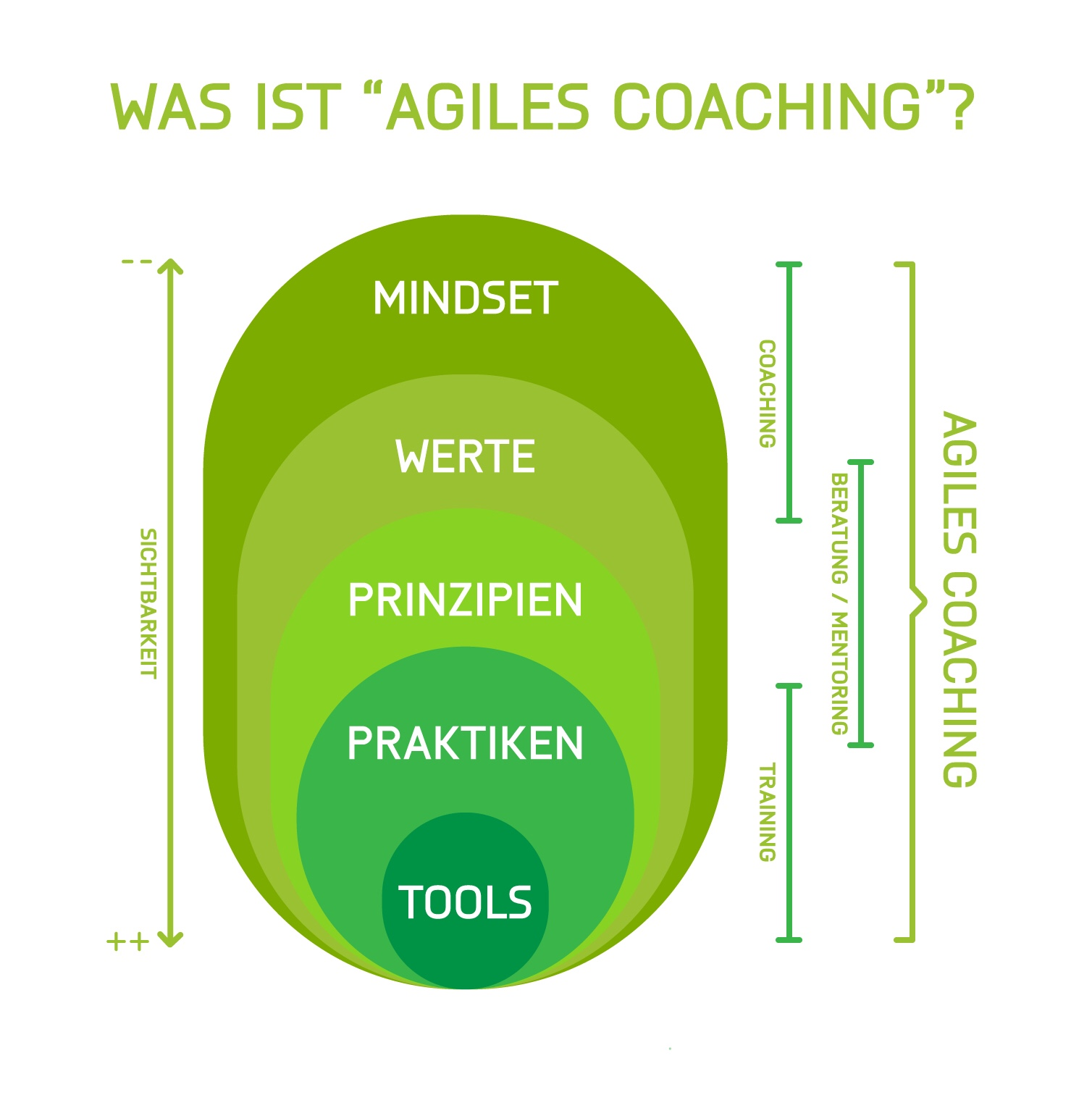 "Was ist ""Agiles Coaching""?"