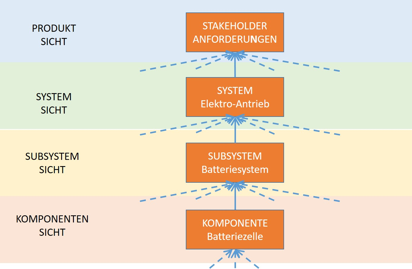 Abb. 3: Infomationsmodell mit Abstraktionsebenen
