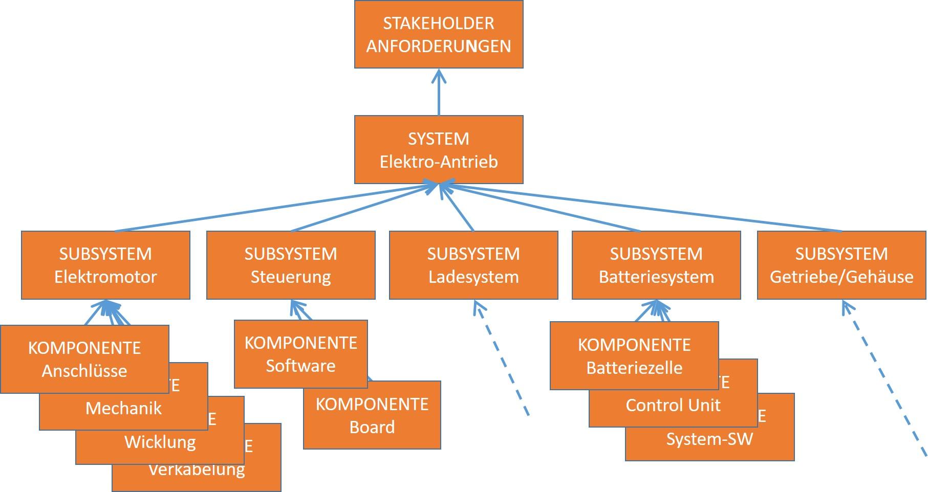 Abb. 2: Informationsmodell mit System-Dekomposition