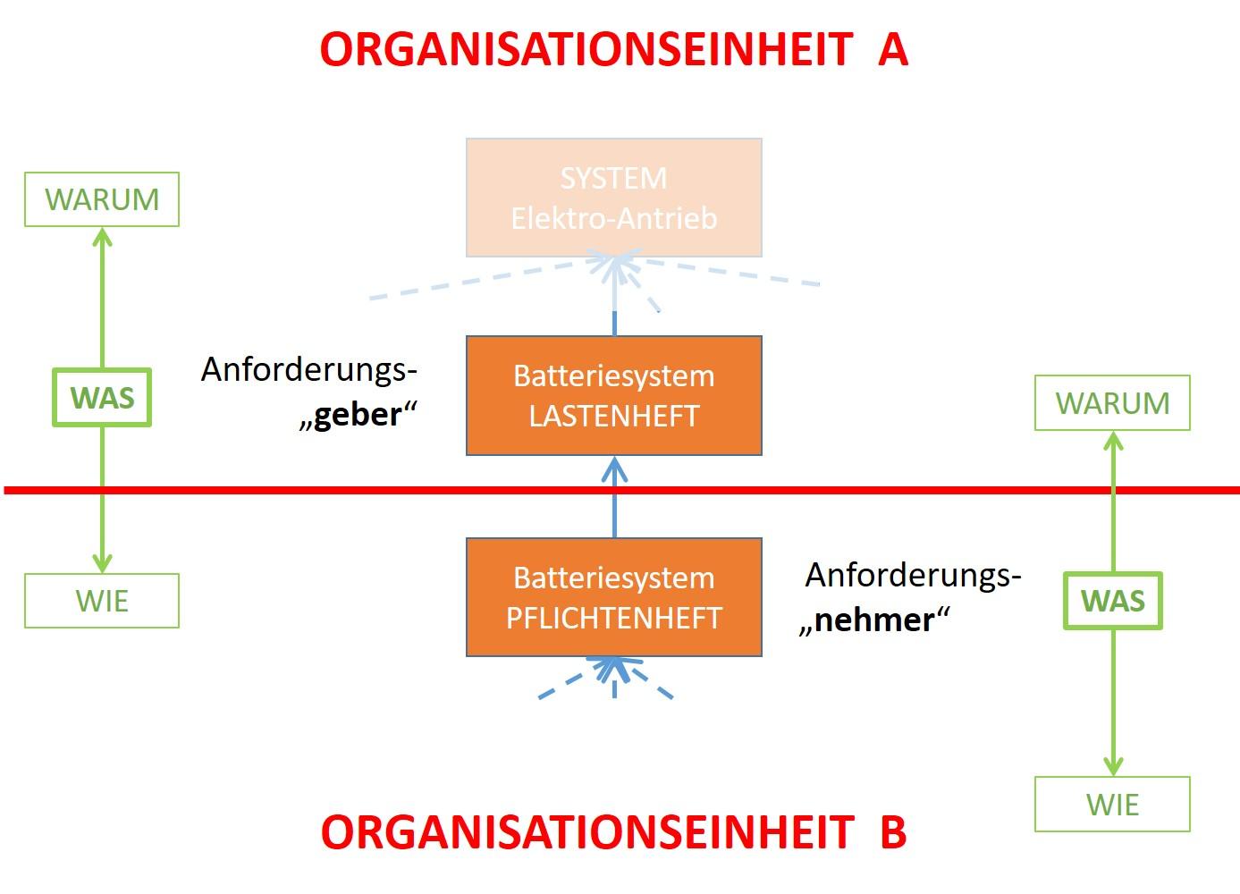 Abb. 4: Ein Informationsmodell mit Lastenheft und Pflichtenheft