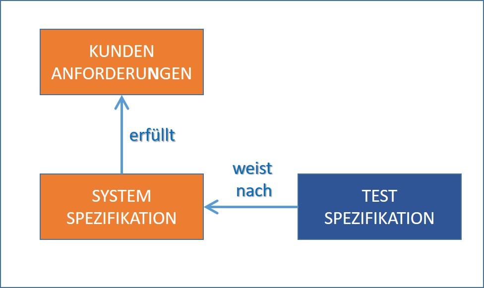 Abb. 1: Ein einfaches Informationsmodell, mit Artefakten und Beziehungen