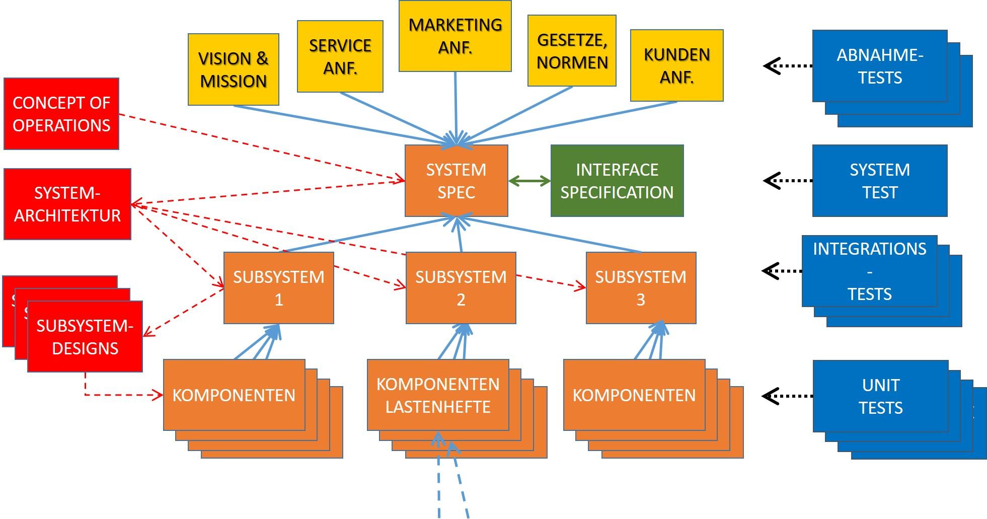 Abb. 5: Ein umfangreicheres Informationsmodell