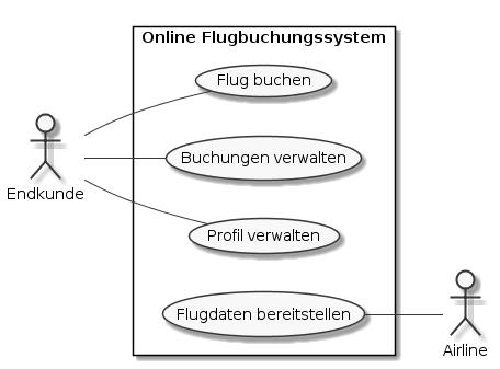 Use Case Diagramm eines Online-Flugbuchungssystems