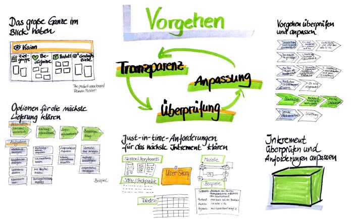 Agile Requirements Engineering -das Framework APP .Ein Überblick über die einzelnen Bausteine